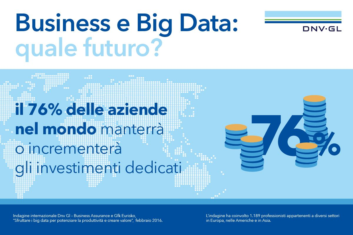 DNVGL-BusinessAssurance_GRAFICA _ BigData aziende Mondo