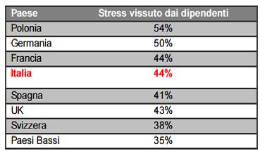 livelli di stress