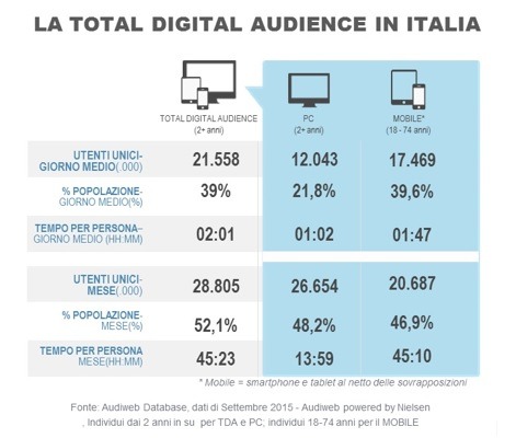 Audiweb_figura1_audience_settembre_2015