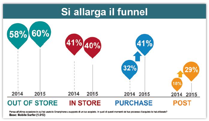 si allarga il funnel