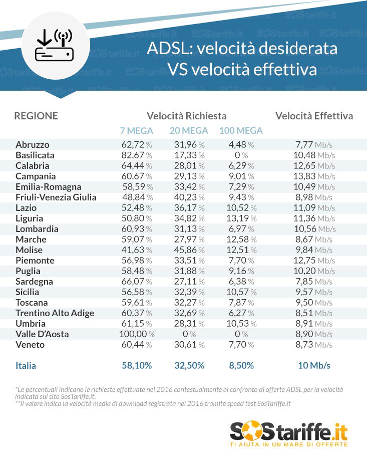 Tabella ADSL- velocitÃ%A0 desiderata VS velocitÃ%A0 effettiva_SosTariffe.it