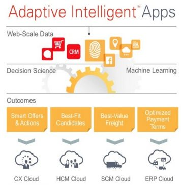 oracle-adaptive-intelligent-applications