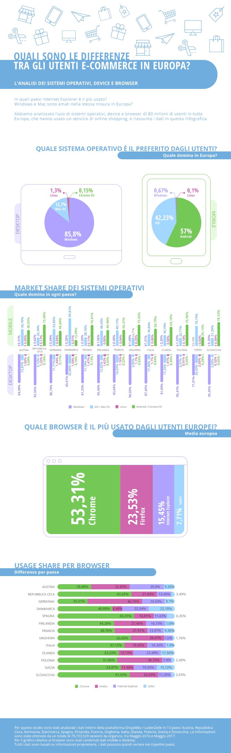 E commerce mobile desktop e browser in europa bitmat for E commerce mobili