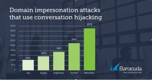 Barracuda_Threat Spotlight Conversation Hijacking