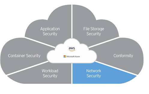 Trend Micro_Cloud One