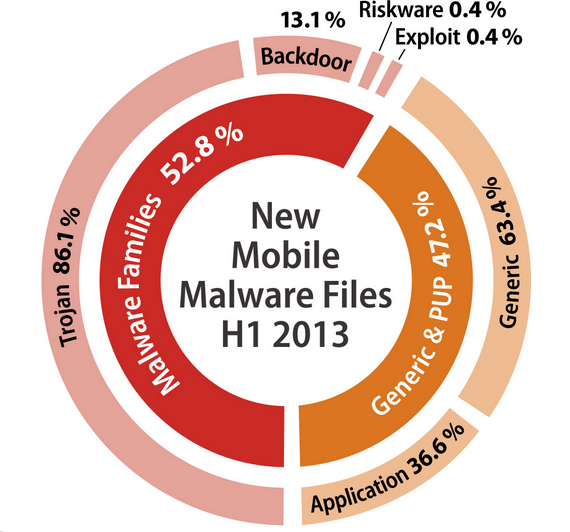malware gdata