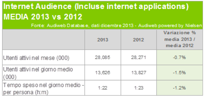 Internet Audience 1