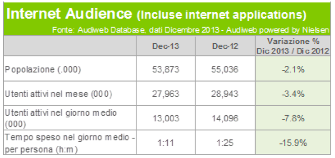 Internet Audience 2