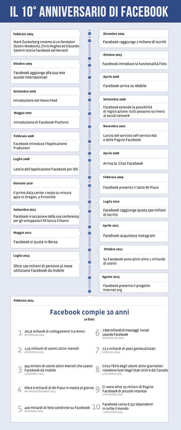 infografica facebook