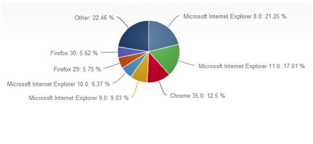 Diffusione browser