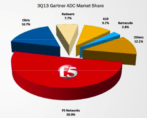 f5 market share