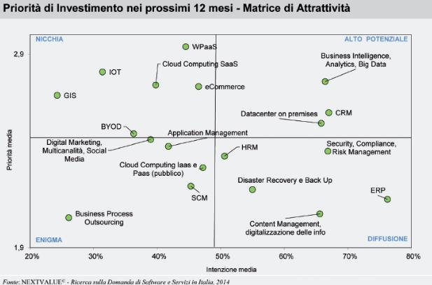Assintel_Priorità di Investimenti
