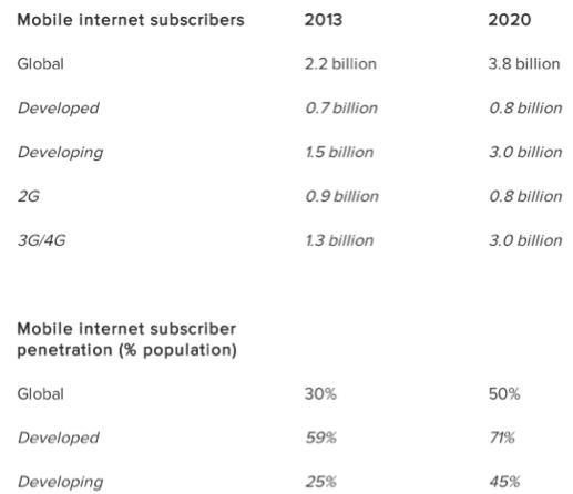 Connessioni internet mobile