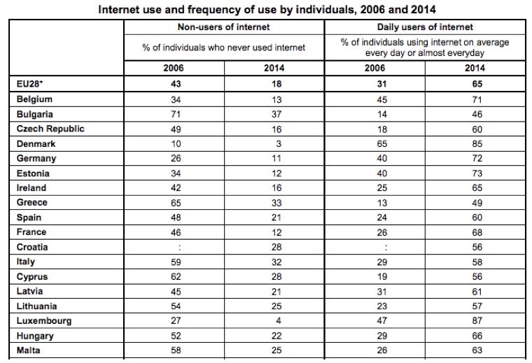 internet in europa