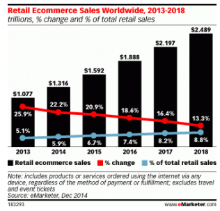 e-commerce 2014-2018