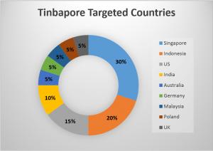 Tinbapore