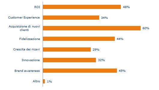 Infografica1 - Principali metriche per valutare un marketer B2B