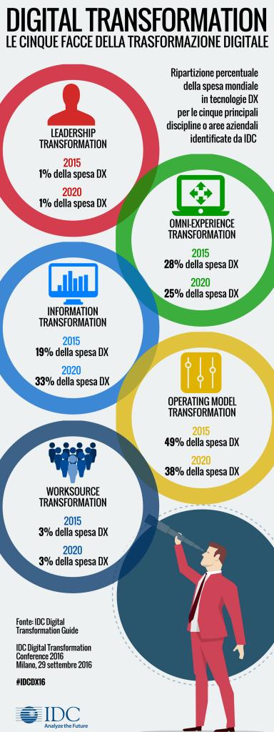 Le cinque facce della Digital Transformation
