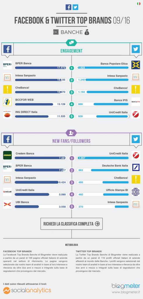 Top Brands Banche_infografica