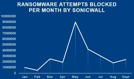 Perché il ransomware è ancora in circolazione?