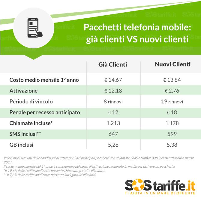 Pacchetti Telefonica mobile- già clienti VS nuovi clienti