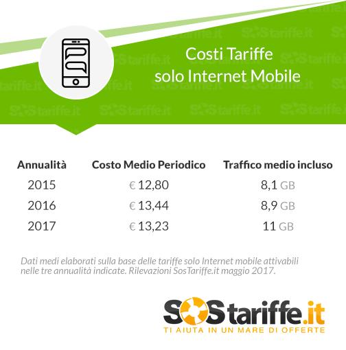 Solo Internet Mobile evoluzione tariffe 2015 - 2017_SosTariffe.it