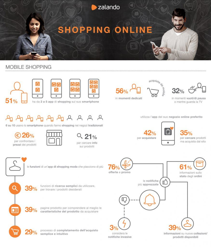 Zalando_Infografica_Mobile