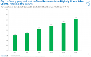 fig_1_digital_Frontier_2017_Contactlab_progression_instore_revenues_from_digitally_Contactable