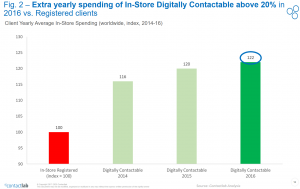 fig_2_digital_Frontier_2017_Contactlab_extra_yearly_spending_instore_