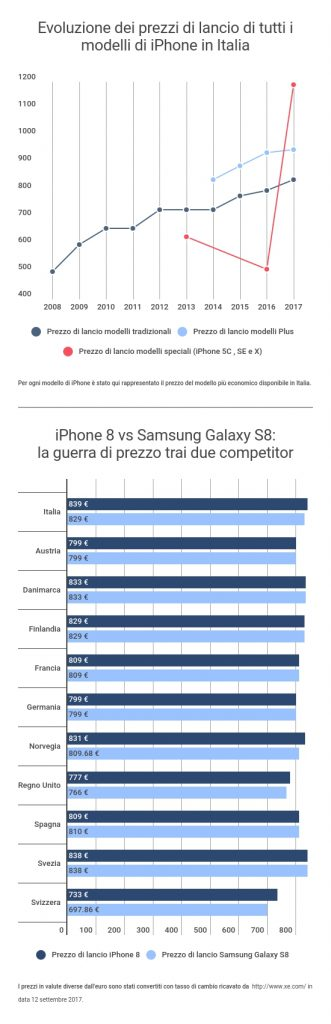 IPhone_Italy_graphs