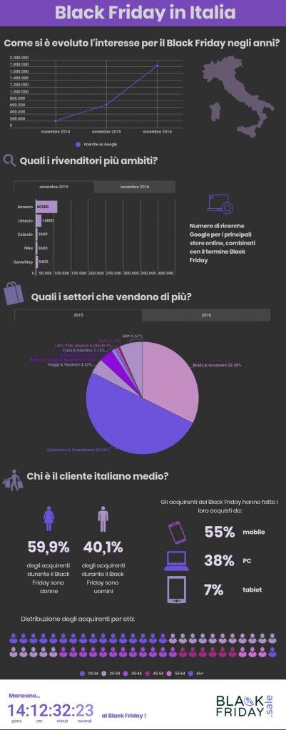 Infografica BF