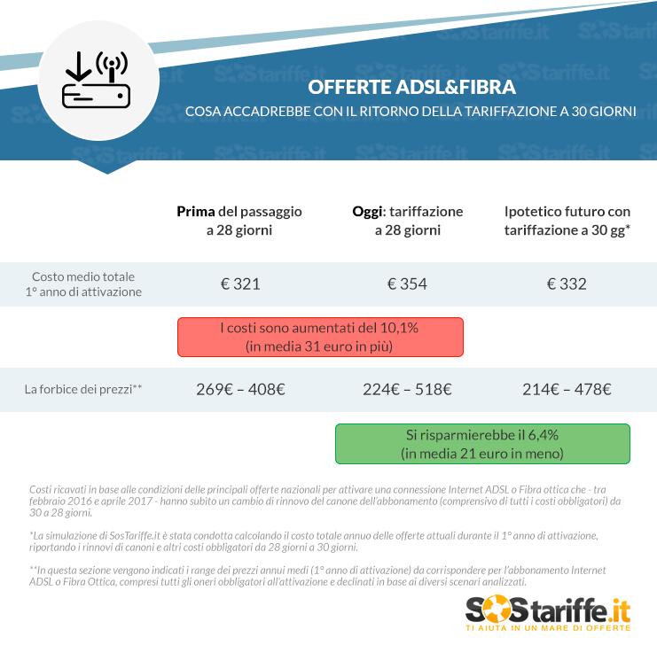 OFFERTE ADSL&FIBRA- COSA ACCADREBBE CON IL RITORNO DELLA TARIFFAZIONE A 30 GIORNI