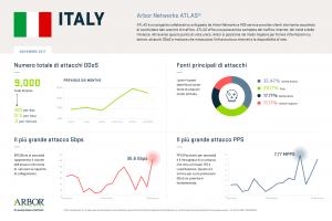 ATLAS-Dati DDoS Novembre - Italia