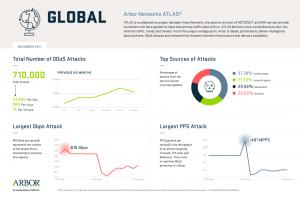 ATLAS- Dati DDoS Novembre - Mondo