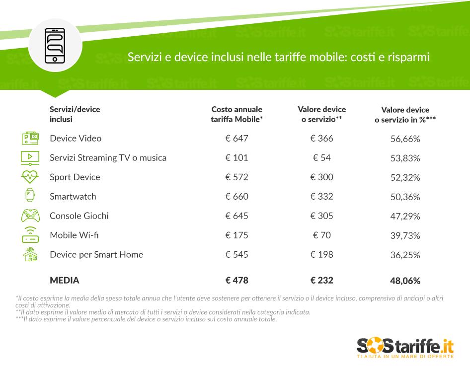 Servizi e device inlcusi nelle tariffe mobile SosTariffe.it gennaio 2018