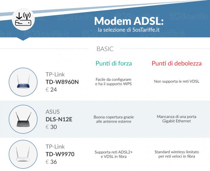 Una nuova risorsa online per confrontare i migliori modelli di modem ...