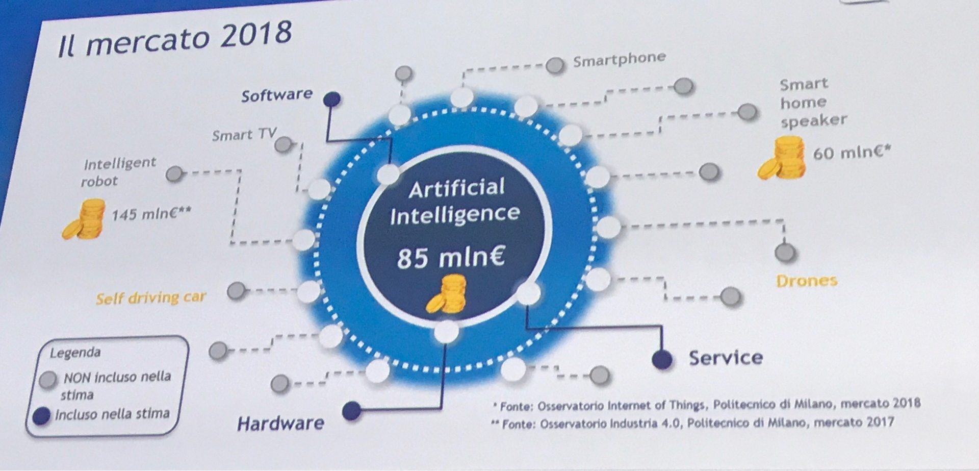 Intelligenza artificiale mercato 2018