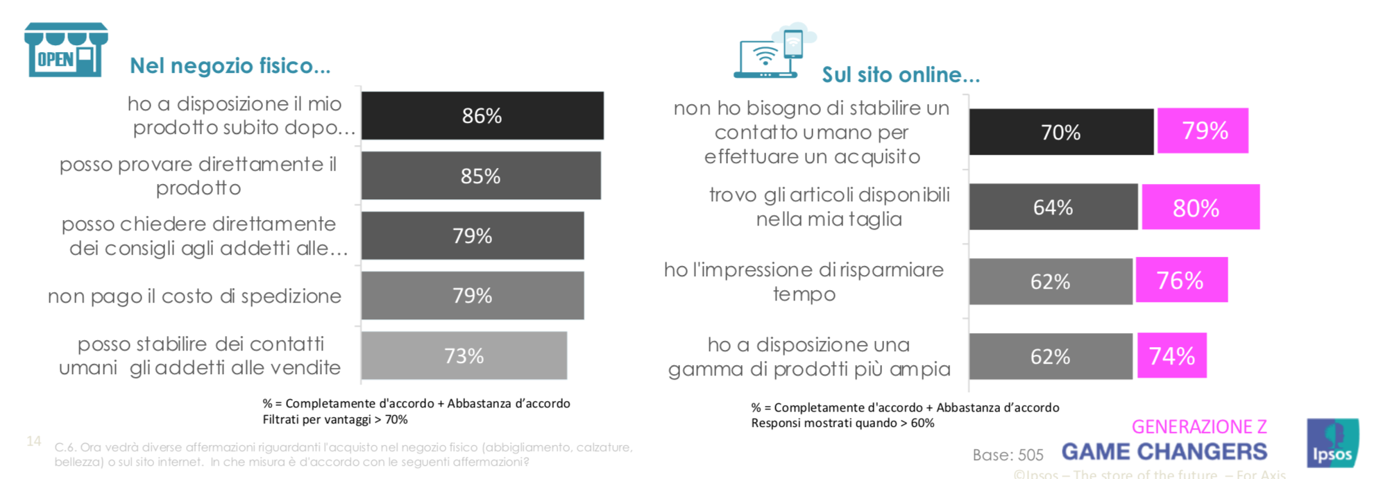 negozi fisici vs e-commerce