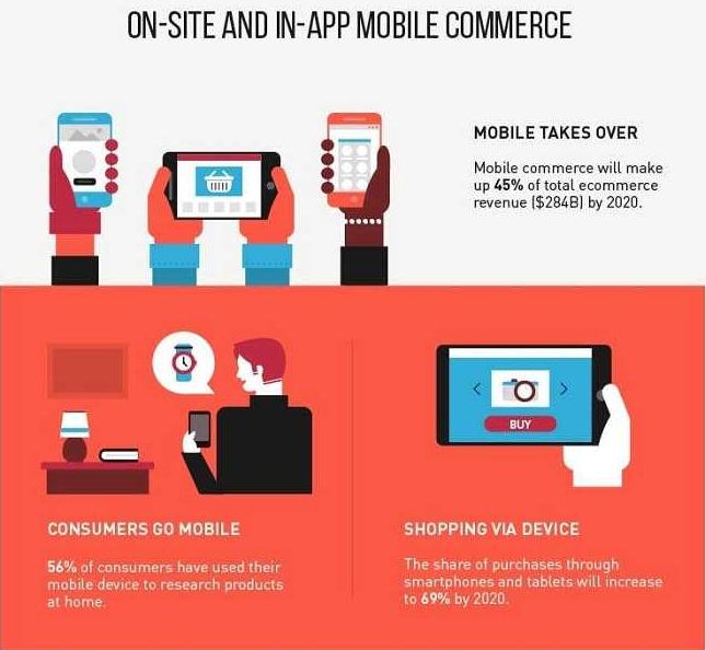 dispositivi mobile e-commerce