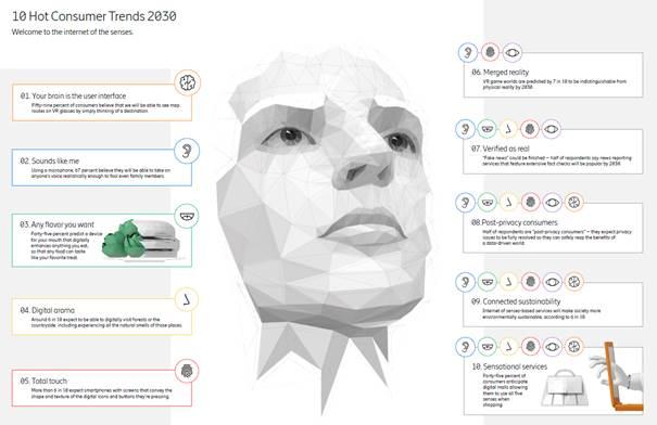Internet dei sensi: le aspettative dei consumatori