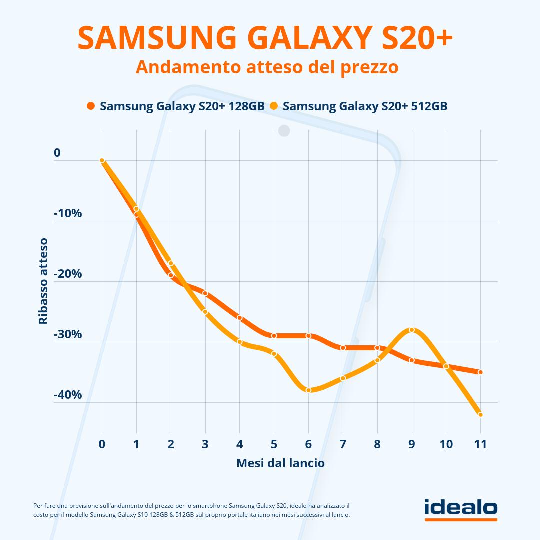 samsung-galaxy-s20-come-scendera-il-prezzo-2
