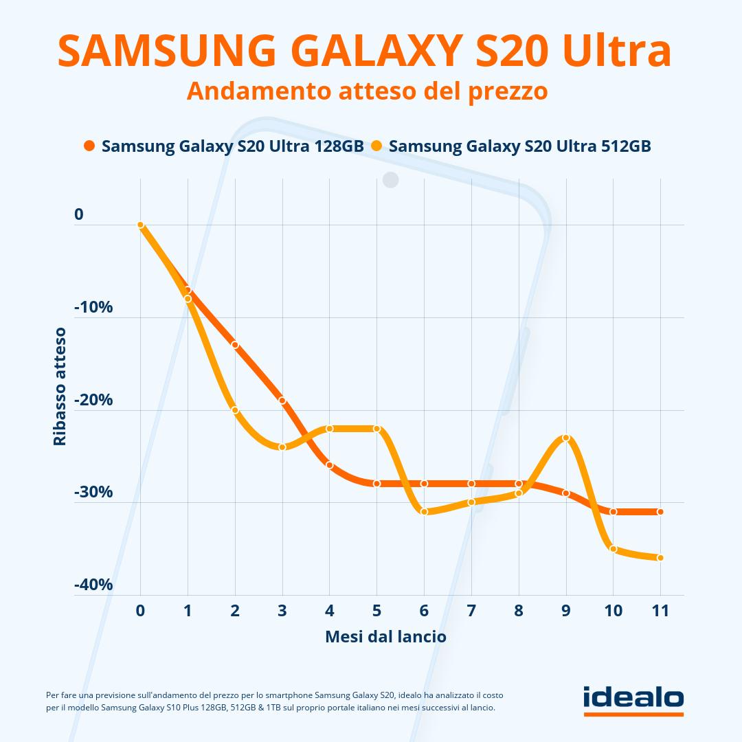 samsung-galaxy-s20-come-scendera-il-prezzo-3