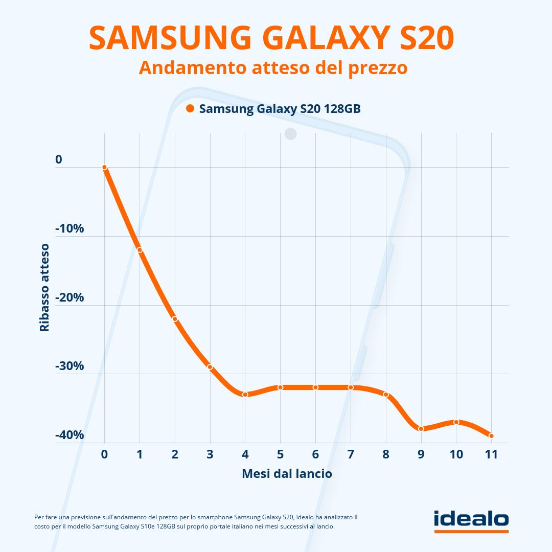 samsung-galaxy-s20-come-scendera-il-prezzo