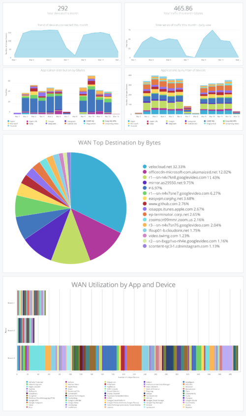 Mist Premium Analytics
