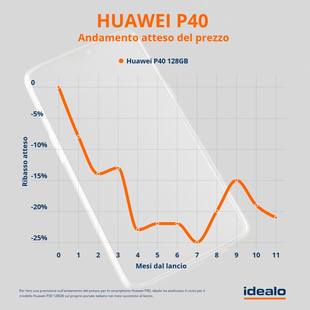 huawei-p40-previsioni-andamento-prezzo-2