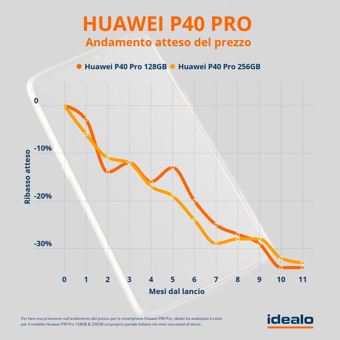 huawei-p40-previsioni-andamento-prezzo-3