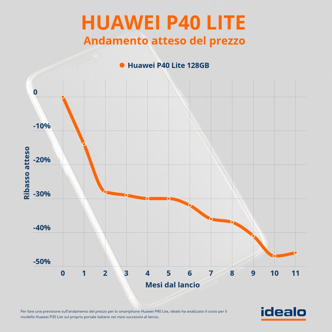 huawei-p40-previsioni-andamento-prezzo