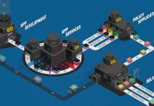 Application Factory, un approccio sistemico alla delivery delle app