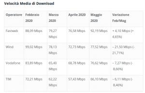 Dati raggruppati per operatore, velocità media di download, febbraio-maggio 2020