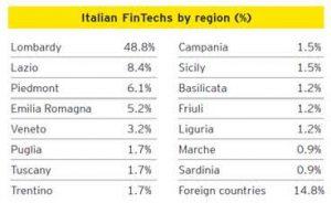 Ecosistema FinTech italiano: prospettive post Covid-19
